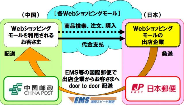 20101124.02.JapanPostChinaPost.jpg