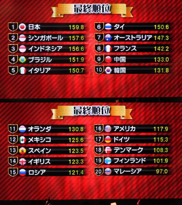wcs2012.Final.Result.jpg